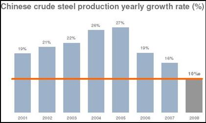 chinese steel production growth rate.jpg